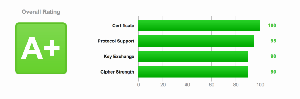 Optimizing HTTPS on Nginx